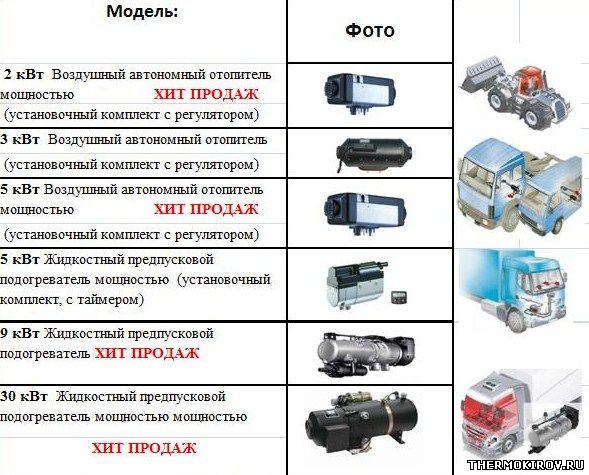 Автомобильные обогреватели BELIEF HEATING (аналог Webasto)