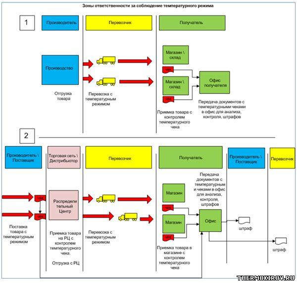 Схема организации контроля температурного режима в цепочках поставок